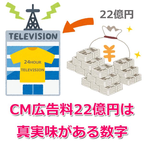 24時間テレビのCM広告料は?
