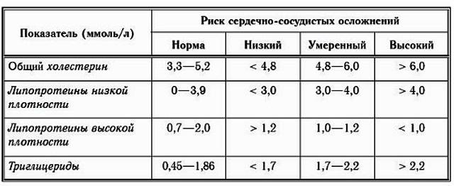 indicatori de coagulare a sângelui cu varicoză)