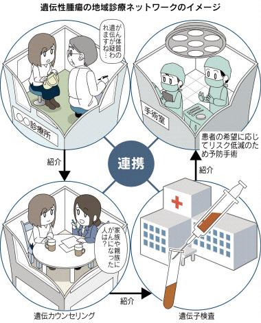 遺伝性がん診療