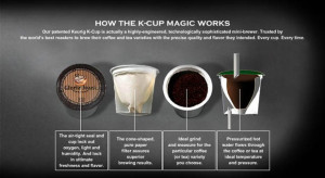 Image Result For How Do You Use A Keurig Single Cup Coffee Makera
