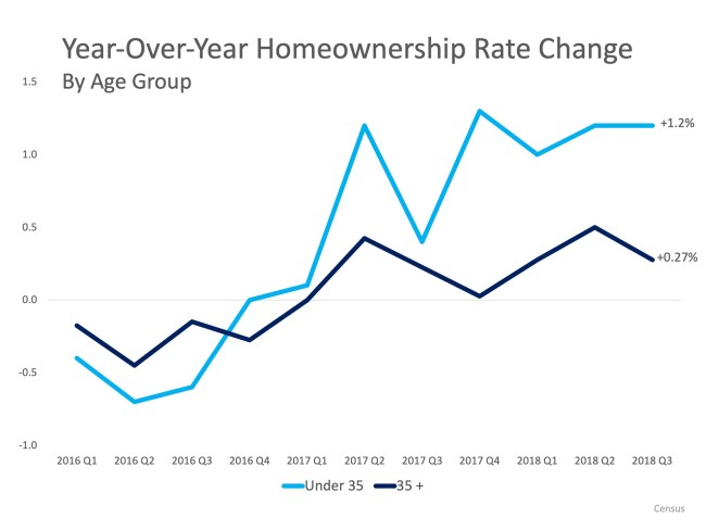 Homeownership Remains a Huge Part of the American Dream | Simplifying The Market