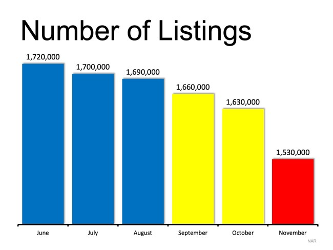 The Best Time to List Your House? TODAY!   Simplifying The Market