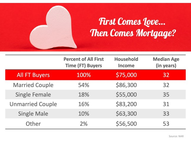 First Comes Love… Then Comes Mortgage? Couples Lead the Way   Simplifying The Market