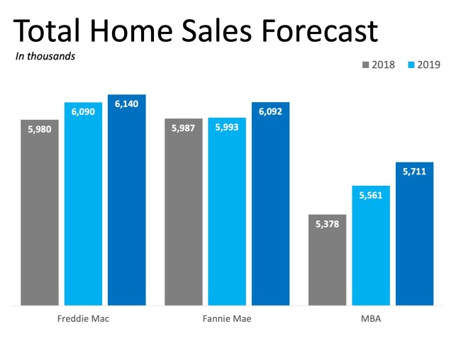 2019 Will Be a Great Year for Buyers AND Sellers | Simplifying The Market