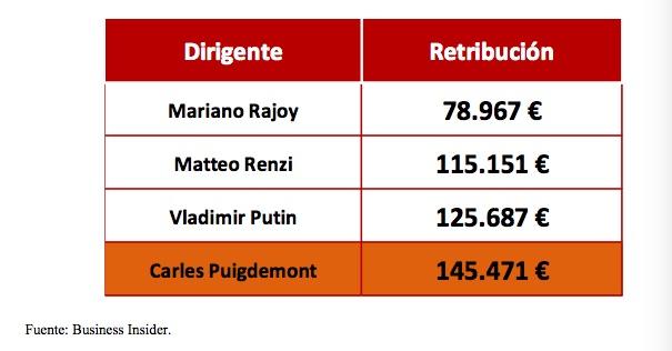 Salarios jefes de Estado o Gobierno y Puigdemont.