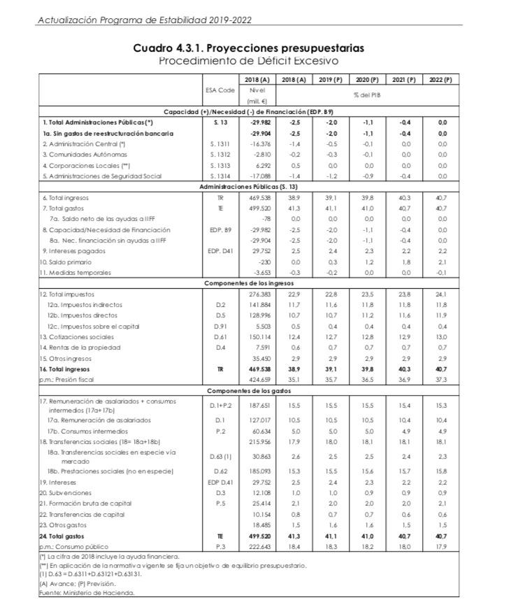Sánchez desvela ante Bruselas que los españoles pagaremos 95.505 millones más en impuestos en 2022