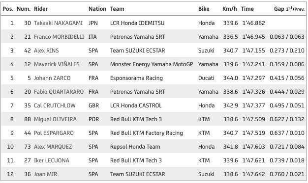 Así queda la clasificación para la parrilla de salida del GP de Teruel en Aragón de MotoGP