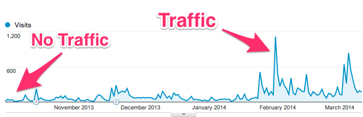 traffic-videofruit list building - List Building: How to Get Your First 100 Email Subscribers