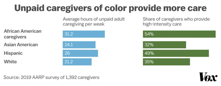 Chart showing unpaid adult caregivers of color working longer hours on care