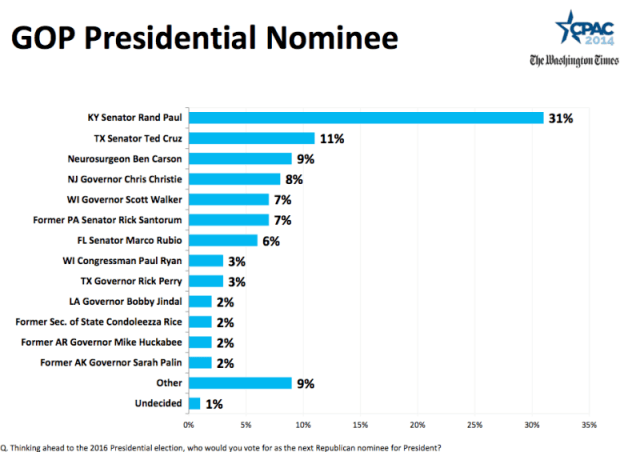 http://www.unitedliberty.org/articles/16922-rand-paul-wins-2014-cpac-presidential-straw-poll-libertarians-dominate-on-issues