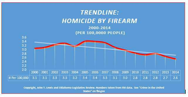 Despite Cries from the Left, Gun Violence has been Down in Recent Years
