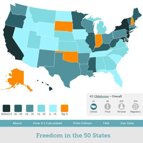 CATO: Oklahoma Ranks 2nd In Freedom
