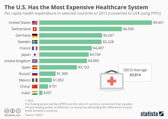 Coddingtons Corner: Forget ObamaCare, RyanCare, and any Future Reform Care–the Healthcare System is Completely Broken