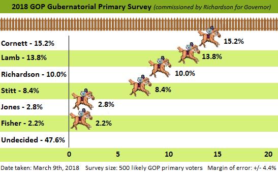 MuskogeePolitico/Poll: Cornett 15.2%, Lamb 13.8%, Richardson 10%