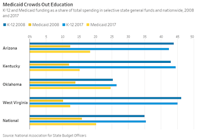 WSJ: Medicaid Spending is Crowding Out K-12 Education
