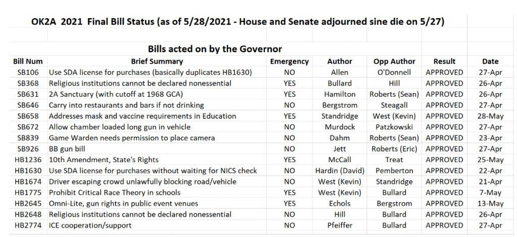 Final Update of 2021 Oklahoma Legislative Session