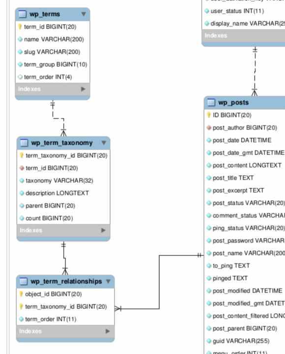 WordPress データベーステーブルの、カテゴリー (タグ) 周りのリレーション図