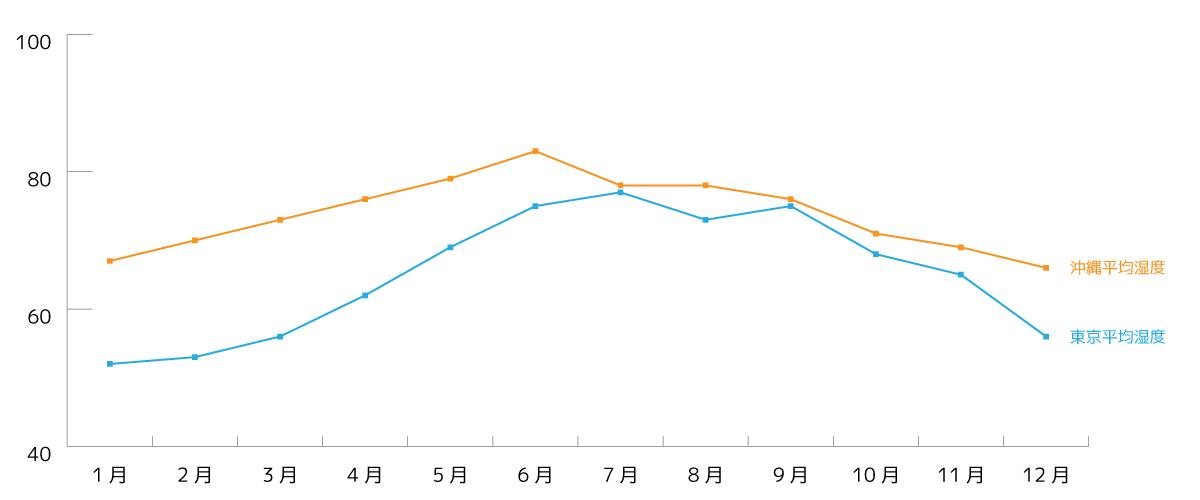 年間の湿度の変遷