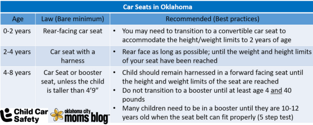 Car Seat Laws In Oklahoma