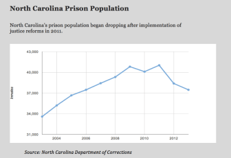 North Carolina Prison Population. png