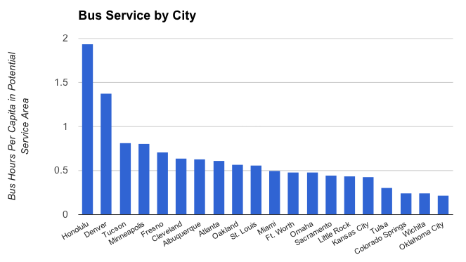 Bus Service by City with hed