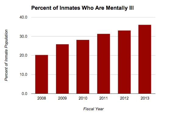 Prison Meds - Percent Mentally Ill