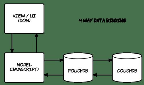 pouchdb-4way-data-binding