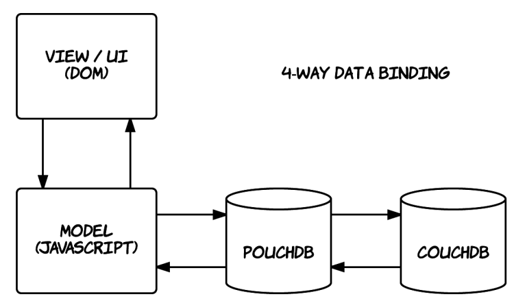 pouchdb-4way-data-binding