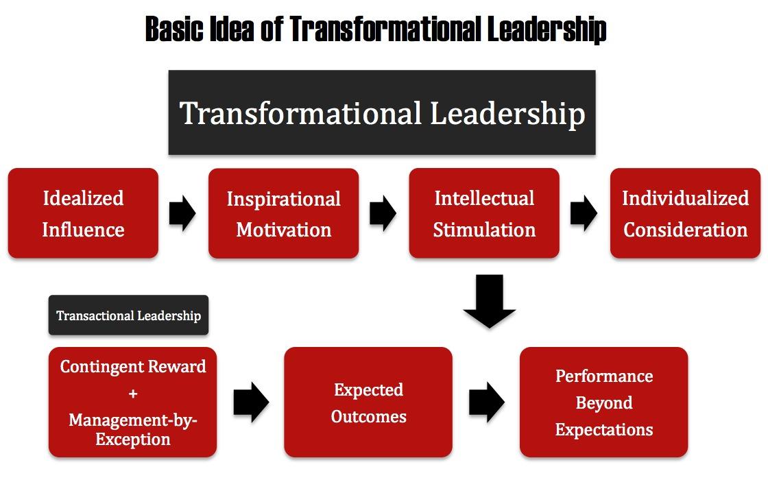 My Vision of Leadership   CULCokpalad