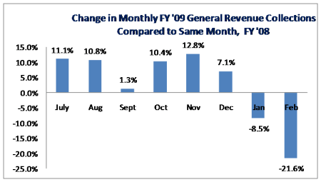 Monthly Revenue Collections COmapred to Prior Year
