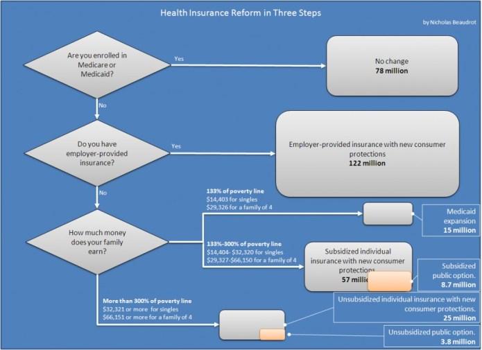 Health Insurance Reform Explained In Three Steps Oklahoma