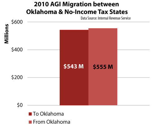 AGI-migration