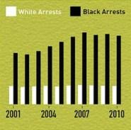 arrest graph - crop
