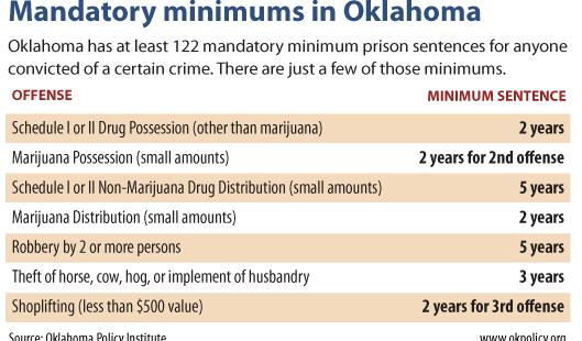 mandatory-minimums-table