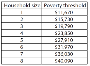 2014 Federal Poverty Guidelines