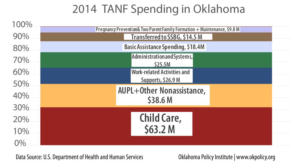 2014-TANF-Spending