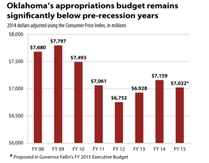 Appropriations-08-15-CPIadjusted