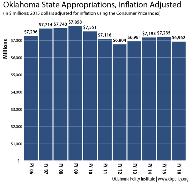 Appropriations_CPI-adjusted_06-16
