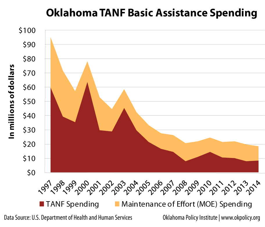 Basic-Assistance-Spending