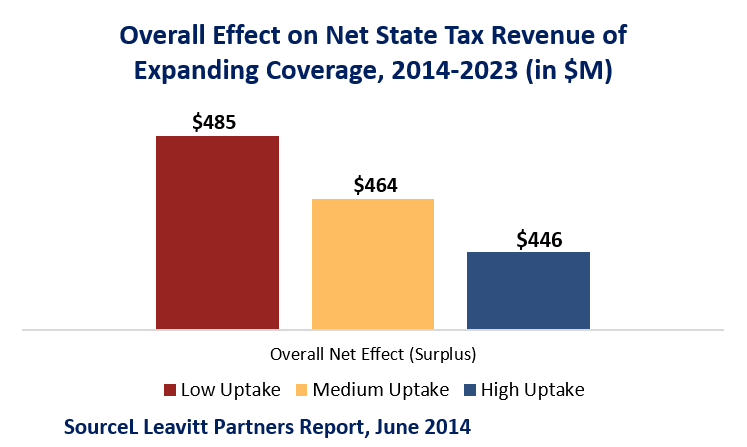Medicaid_Savings_Leavitt