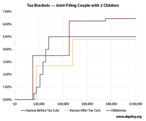 OK-KS-tax-brackets
