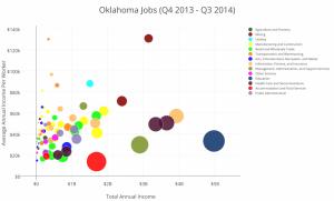 Oklahoma Jobs (Q4 2013 - Q3 2014)