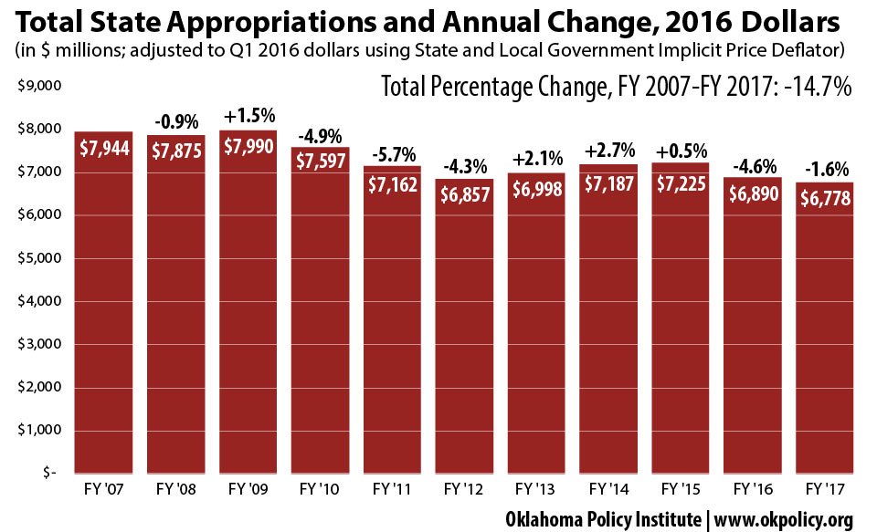 Real-Appropriations-and-Percent-Change-07-17