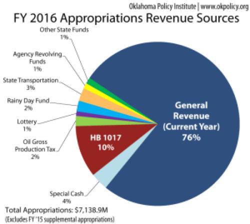Revenue_Sources_2016