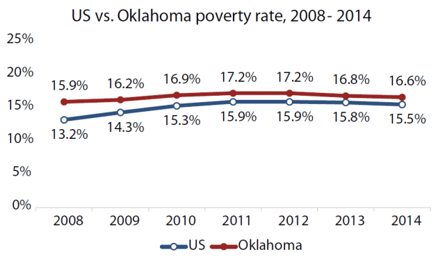 US-Oklahoma-poverty-rates