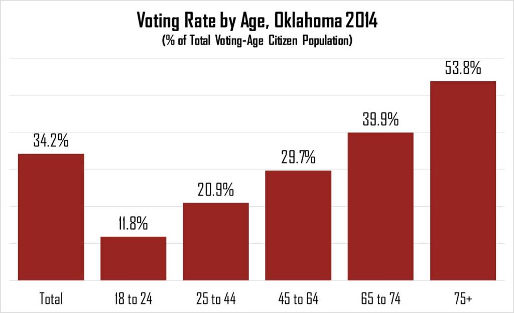 voter-turnout-ok-2014