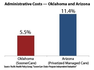 adminstrative costs2