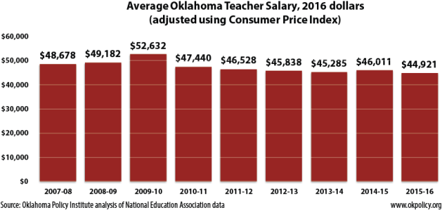 average-teacher-salaries