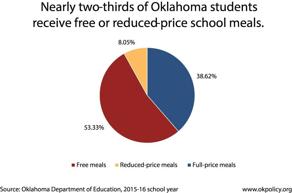 free & reduced meals 2