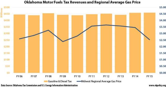 fuel tax revenues and gas prices